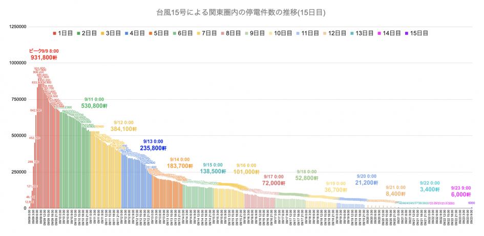 台風15号による関東圏内の停電件数の推移