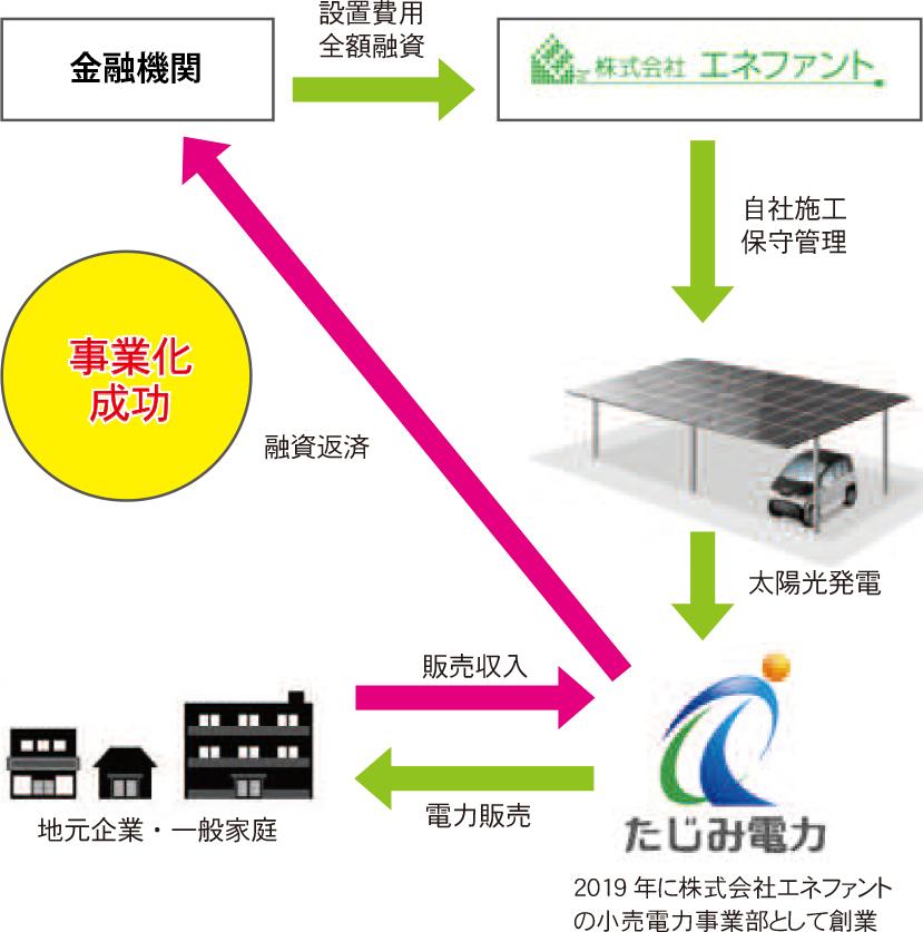 岐阜県多治見市の電力事業株式会社エネファントの太陽光パネル付きカーポート無料設置の仕組み